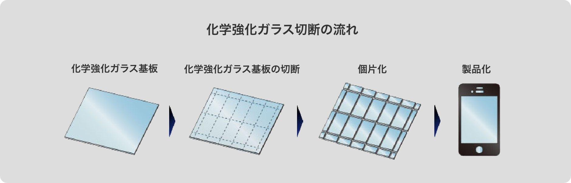 化学強化ガラス切断の流れ
